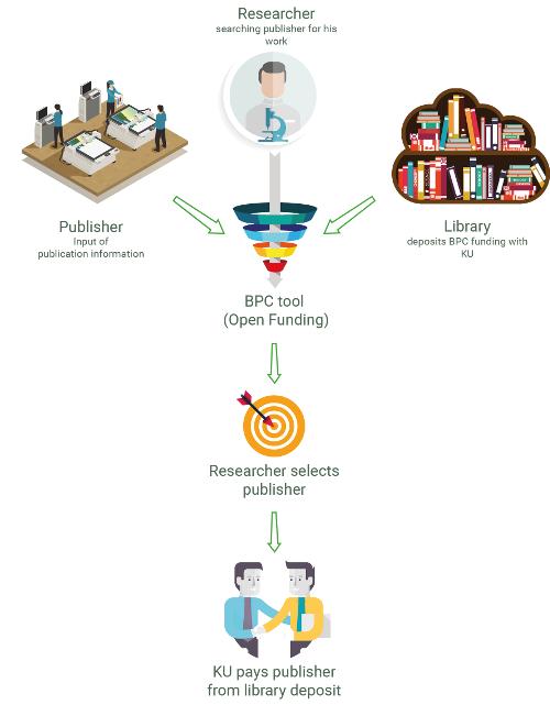 KU Open Funding vereinfacht Finanzierung von Open Access Büchern